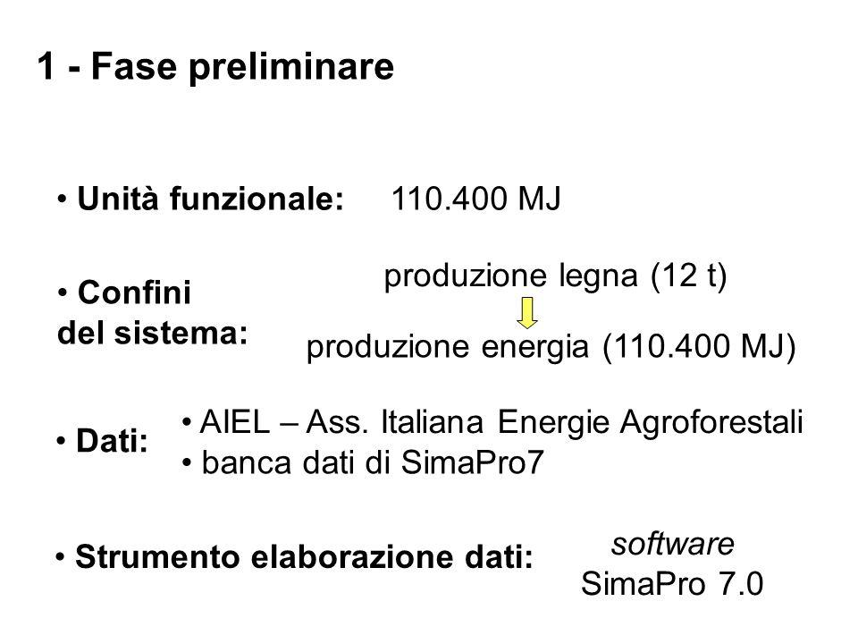 Unità funzionale:110.400 MJ Confini del sistema: produzione legna (12 t) produzione energia (110.400 MJ) Dati: AIEL – Ass.