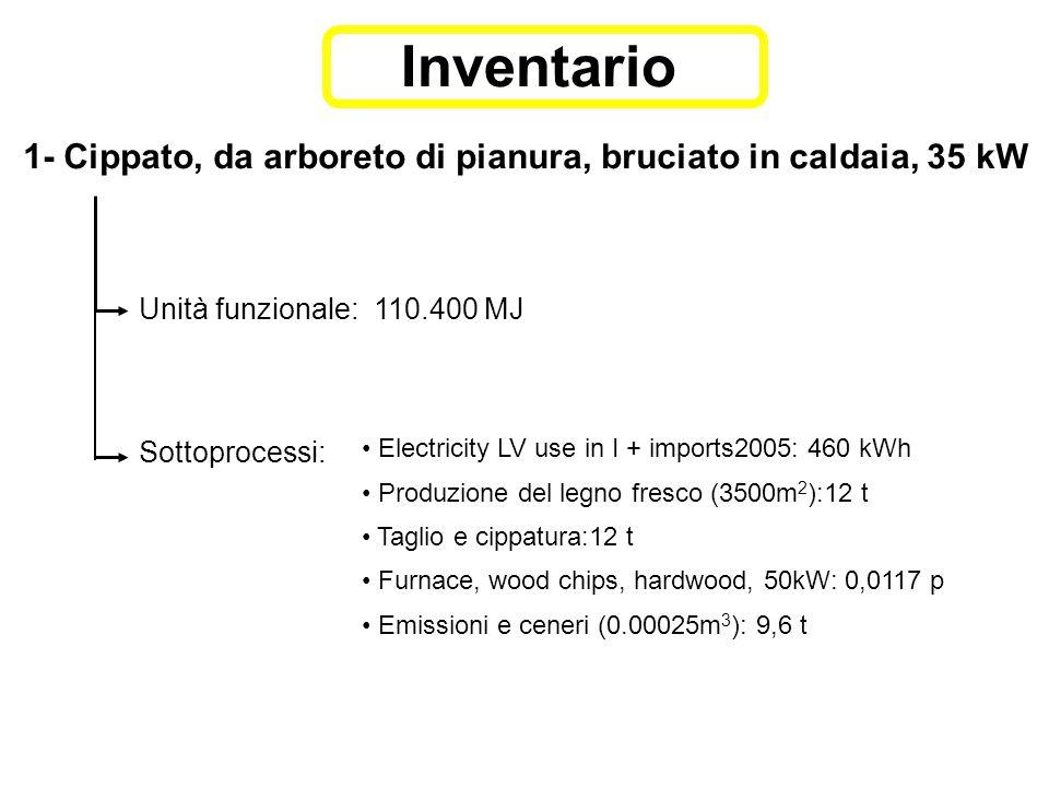 1- Cippato, da arboreto di pianura, bruciato in caldaia, 35 kW Unità funzionale: 110.400 MJ Sottoprocessi: Electricity LV use in I + imports2005: 460 kWh Produzione del legno fresco (3500m 2 ):12 t Taglio e cippatura:12 t Furnace, wood chips, hardwood, 50kW: 0,0117 p Emissioni e ceneri (0.00025m 3 ): 9,6 t Inventario