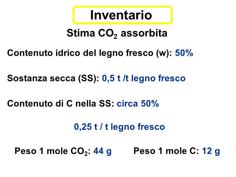 Stima CO 2 assorbita Contenuto idrico del legno fresco (w): 50% Sostanza secca (SS): 0,5 t /t legno fresco Contenuto di C nella SS: circa 50% Inventario Peso 1 mole CO 2 : 44 g 0,25 t / t legno fresco Peso 1 mole C: 12 g