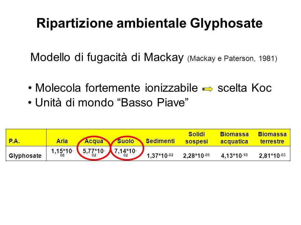 Ripartizione ambientale Glyphosate P.A.AriaAcquaSuoloSedimenti Solidi sospesi Biomassa acquatica Biomassa terrestre Glyphosate 1,15*10 - 08 5,77*10 - 02 7,14*10 - 02 1,37*10 -02 2,28*10 -05 4,13*10 -10 2,81*10 -03 Molecola fortemente ionizzabilescelta Koc Unità di mondo Basso Piave Modello di fugacità di Mackay (Mackay e Paterson, 1981)