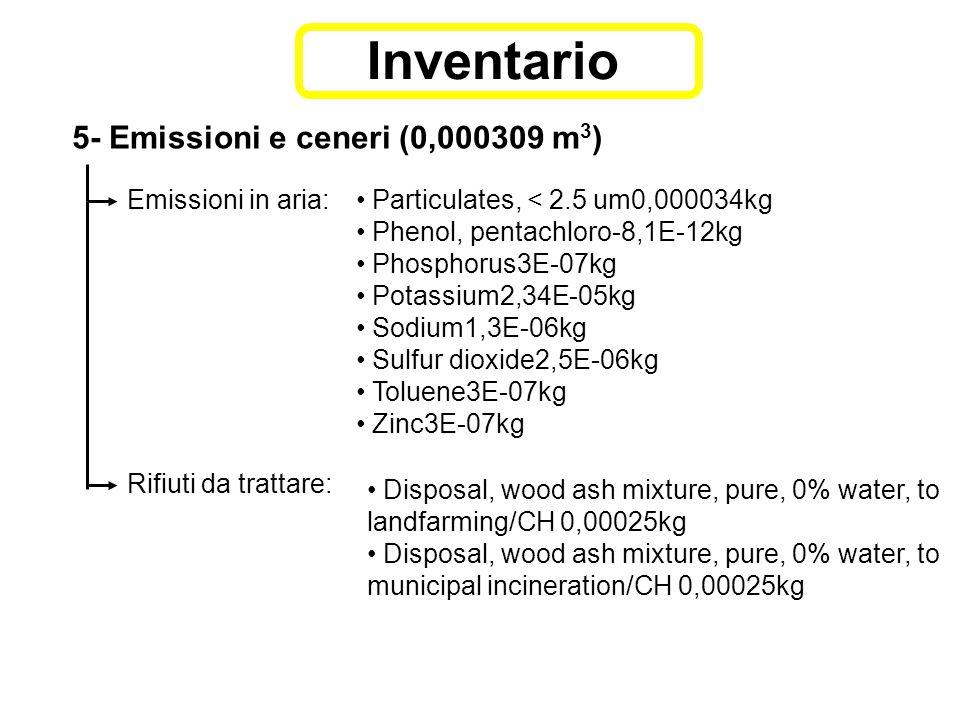 5- Emissioni e ceneri (0,000309 m 3 ) Emissioni in aria: Particulates, < 2.5 um0,000034kg Phenol, pentachloro-8,1E-12kg Phosphorus3E-07kg Potassium2,34E-05kg Sodium1,3E-06kg Sulfur dioxide2,5E-06kg Toluene3E-07kg Zinc3E-07kg Rifiuti da trattare: Disposal, wood ash mixture, pure, 0% water, to landfarming/CH 0,00025kg Disposal, wood ash mixture, pure, 0% water, to municipal incineration/CH 0,00025kg Inventario