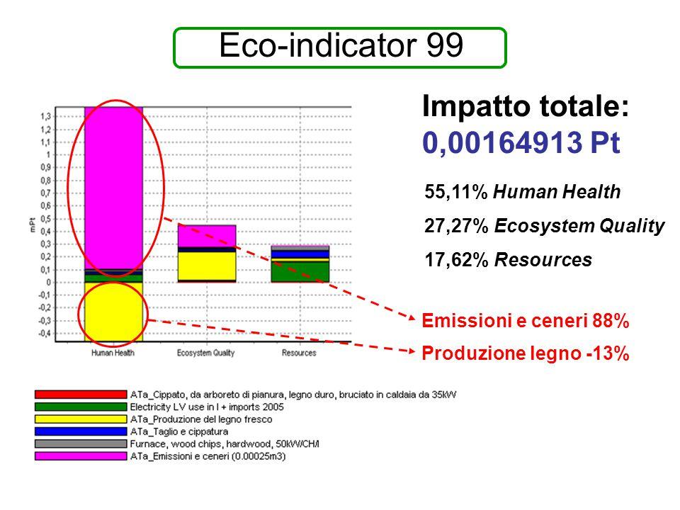 Eco-indicator 99 55,11% Human Health 27,27% Ecosystem Quality 17,62% Resources Emissioni e ceneri 88% Produzione legno -13% Impatto totale: 0,00164913 Pt