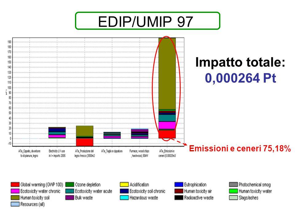EDIP/UMIP 97 Impatto totale: 0,000264 Pt Emissioni e ceneri 75,18%
