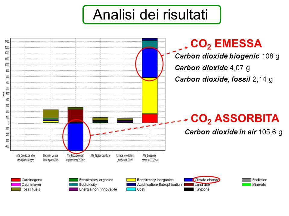 Analisi dei risultati Carbon dioxide biogenic 108 g Carbon dioxide 4,07 g Carbon dioxide, fossil 2,14 g Carbon dioxide in air 105,6 g CO 2 EMESSA CO 2 ASSORBITA