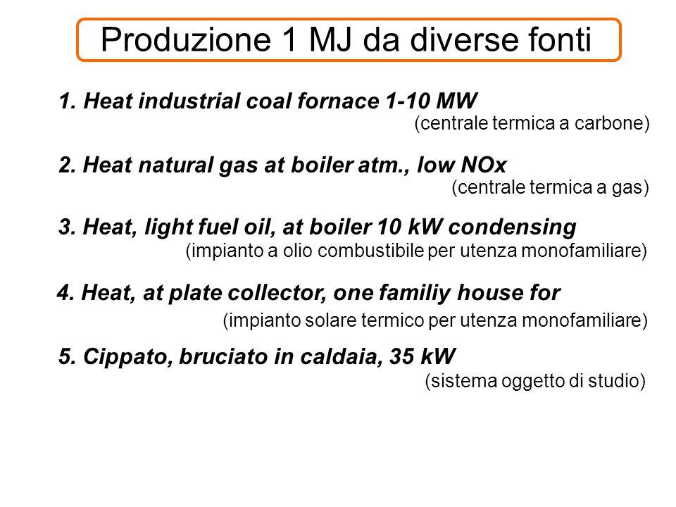 Produzione 1 MJ da diverse fonti 1.Heat industrial coal fornace 1-10 MW 5.