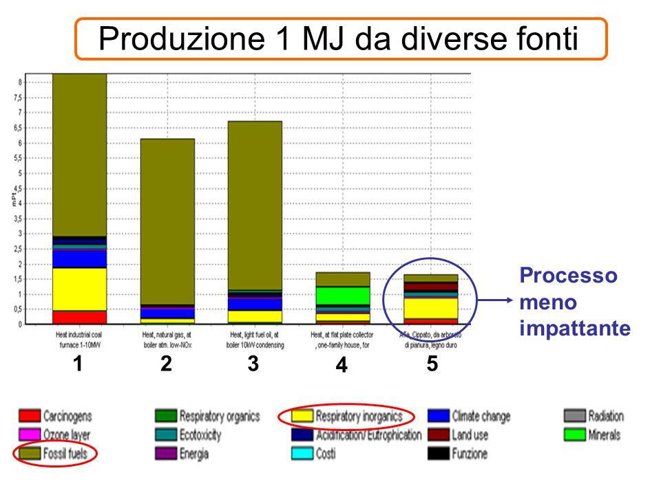 Produzione 1 MJ da diverse fonti Processo meno impattante 123 4 5