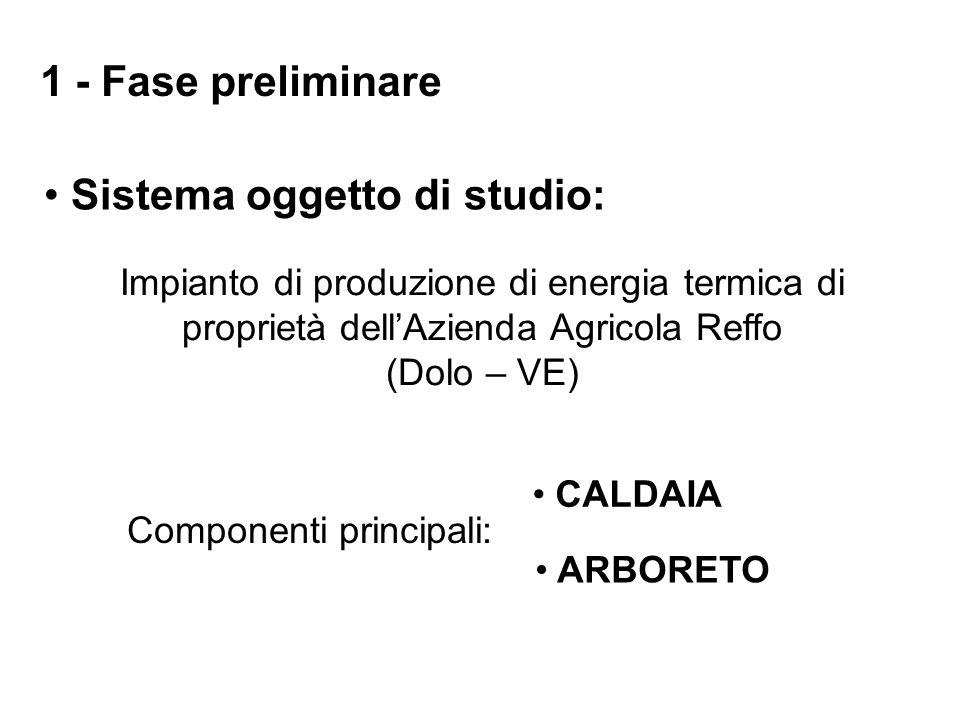 Sistema oggetto di studio: 1 - Fase preliminare CALDAIA Potenza: 35 kW t Accumulo acqua calda: 1 m 3 Volumetria riscaldata: 1100 m 3 Energia / anno: 110.400 MJ Potenza per automazione: 3 kW