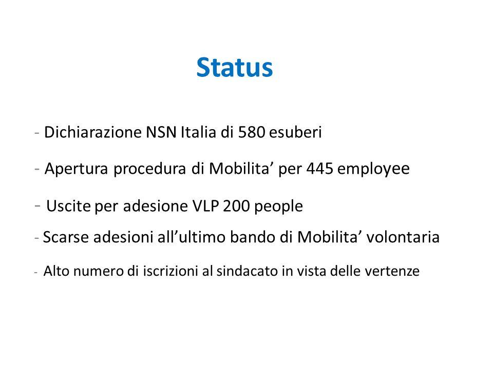 Status - Dichiarazione NSN Italia di 580 esuberi - Apertura procedura di Mobilita' per 445 emplo yee - Uscite per adesione VLP 200 people - Scarse adesioni all'ultimo bando di Mobilita' volontaria - Alto numero di iscrizioni al sindacato in vista delle vertenze