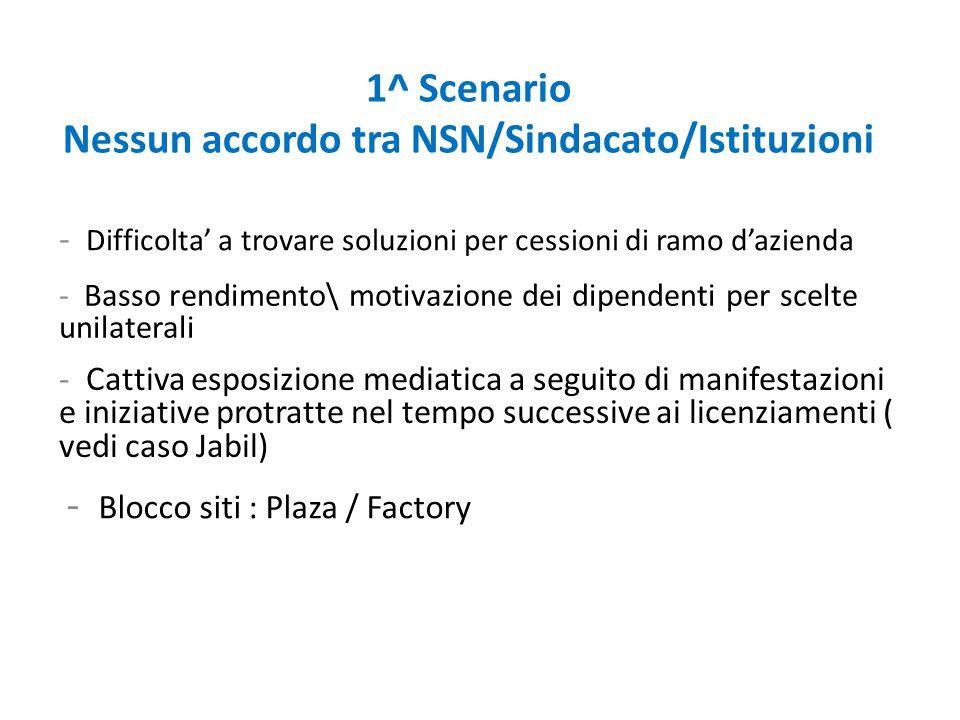 1^ Scenario Nessun accordo tra NSN/Sindacato/Istituzioni - Basso rendimento\ motivazione dei dipendenti per scelte unilaterali - Cattiva esposizione m