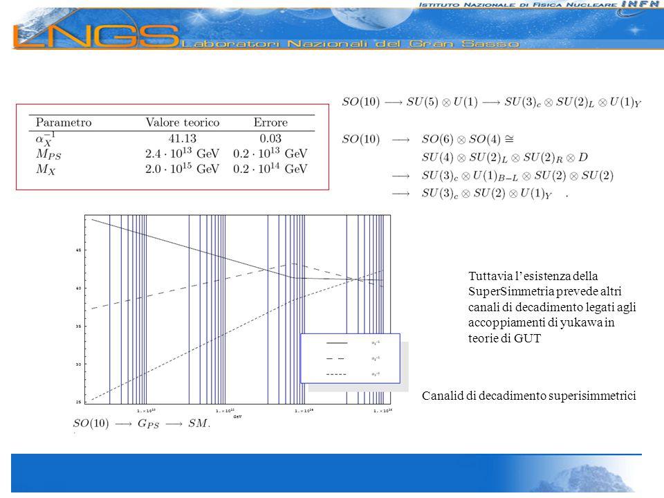 Tuttavia l'esistenza della SuperSimmetria prevede altri canali di decadimento legati agli accoppiamenti di yukawa in teorie di GUT Canalid di decadimento superisimmetrici