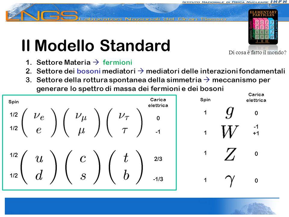 Il Modello Standard 1.Settore Materia  fermioni 2.Settore dei bosoni mediatori  mediatori delle interazioni fondamentali 3.Settore della rottura spontanea della simmetria  meccanismo per generare lo spettro di massa dei fermioni e dei bosoni Di cosa è fatto il mondo.