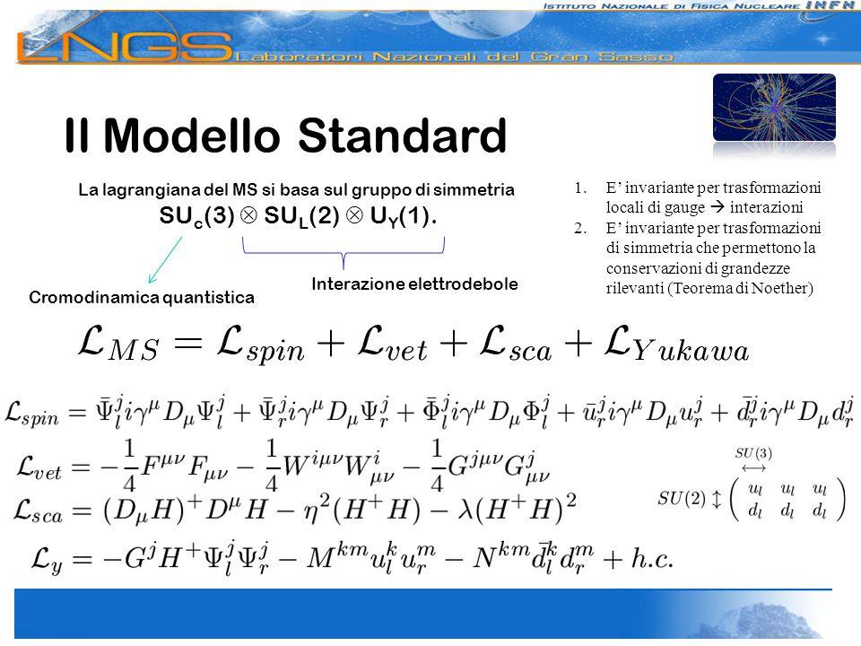 Limiti del Modello Standard  Schema dei gruppi e rappresentazioni dei campi del tutto arbitrari  Perché l'interazione forte conserva la parità e non quella debole  Perché la terza famiglia leptonica è più pesante della seconda e questa della prima  Perché le costanti di interazioni sono così diverse  Perché i leptoni hanno carica unitaria e i quark hanno carica frazionaria  Perché alle costanti di accoppiamento di Yukawa non è associata alcuna forza  18 (o forse 25) parametri della teoria del tutto arbitrari  Come spiegare l'assenza di antimateria nell'universo  Il neutrino ha massa.