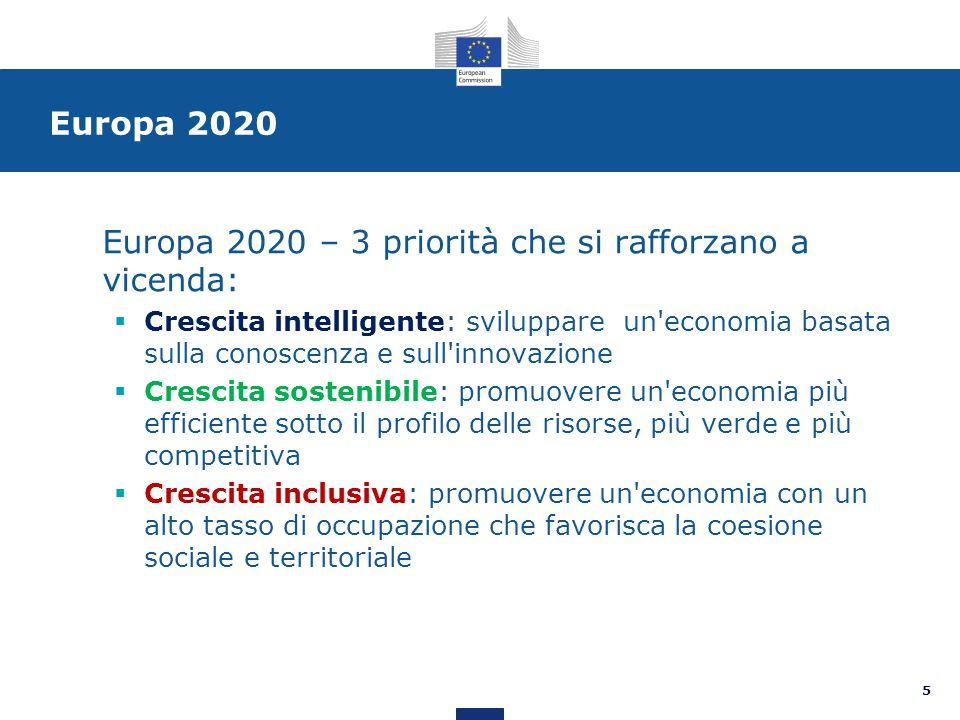 Europa 2020 Europa 2020 – 3 priorità che si rafforzano a vicenda:  Crescita intelligente: sviluppare un economia basata sulla conoscenza e sull innovazione  Crescita sostenibile: promuovere un economia più efficiente sotto il profilo delle risorse, più verde e più competitiva  Crescita inclusiva: promuovere un economia con un alto tasso di occupazione che favorisca la coesione sociale e territoriale 5