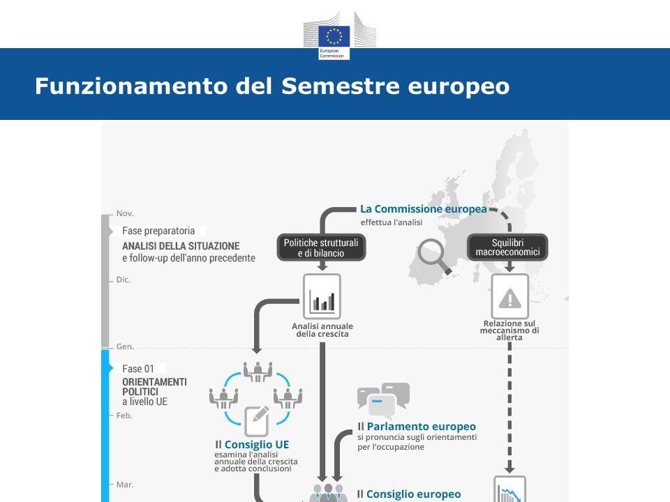 Funzionamento del Semestre europeo
