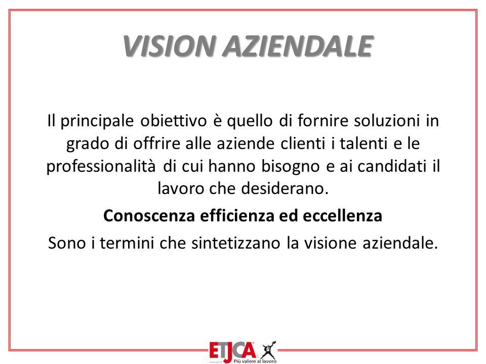 VISION AZIENDALE VISION AZIENDALE Il principale obiettivo è quello di fornire soluzioni in grado di offrire alle aziende clienti i talenti e le professionalità di cui hanno bisogno e ai candidati il lavoro che desiderano.