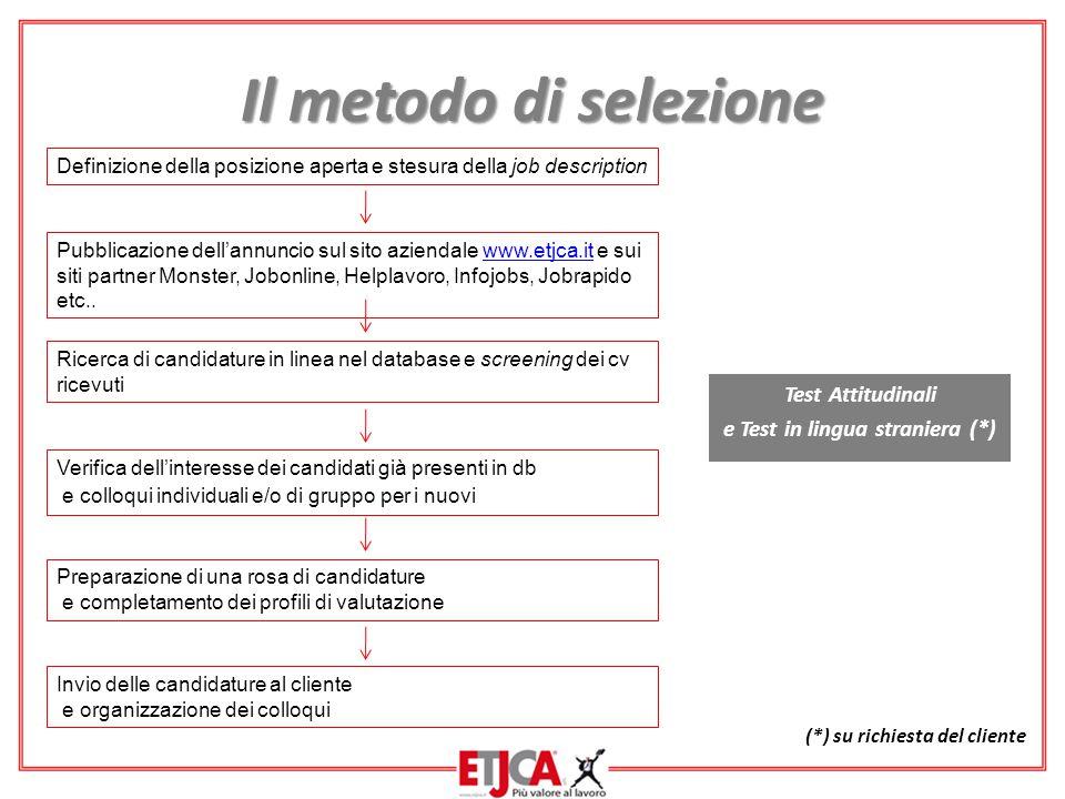 Il metodo di selezione Test Attitudinali e Test in lingua straniera (*) Definizione della posizione aperta e stesura della job description Ricerca di