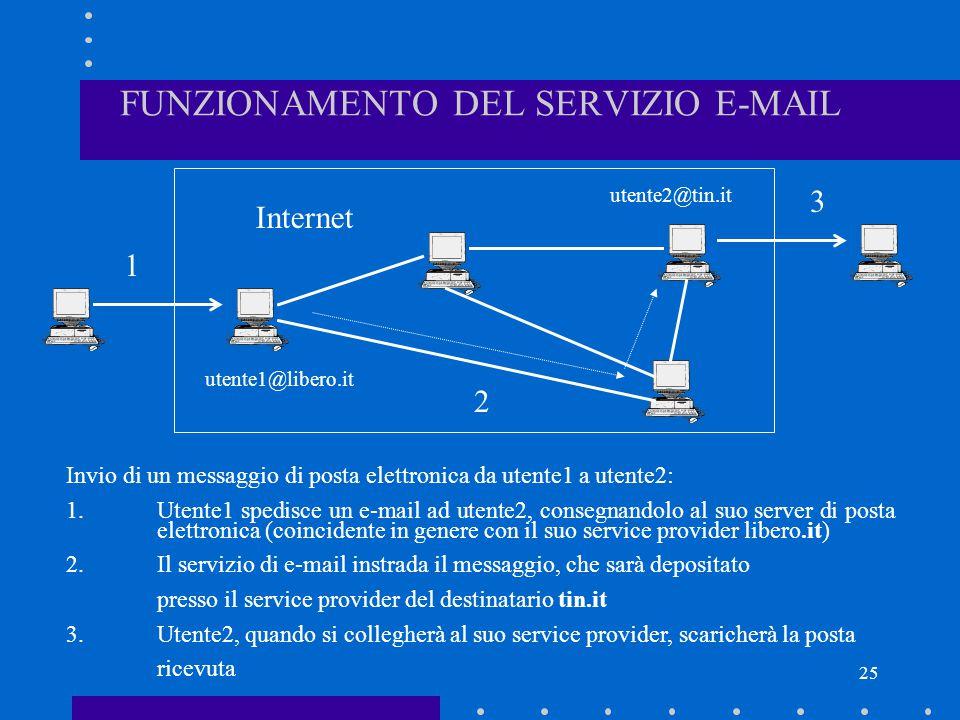 25 FUNZIONAMENTO DEL SERVIZIO E-MAIL Internet utente1@libero.it utente2@tin.it Invio di un messaggio di posta elettronica da utente1 a utente2: 1.Uten
