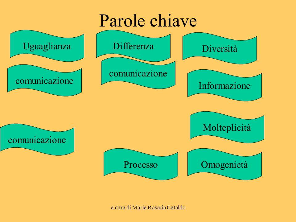a cura di Maria Rosaria Cataldo Parole chiave Diversità Uguaglianza OmogenietàProcesso comunicazione Molteplicità Informazione Differenza comunicazion