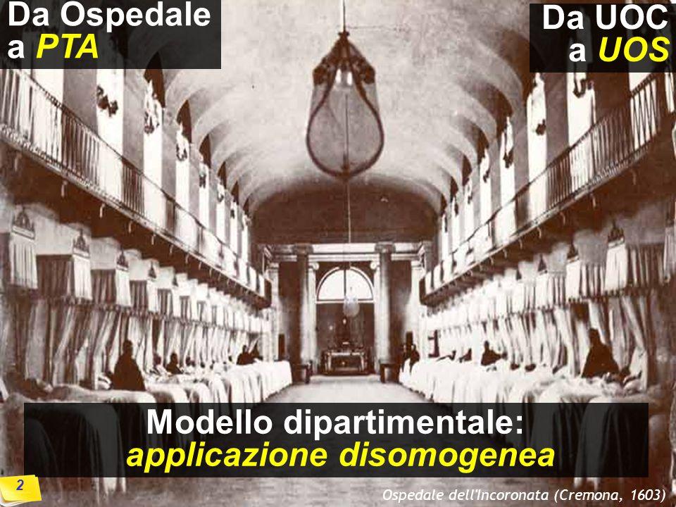 Ospedale dell Incoronata (Cremona, 1603) Modello dipartimentale: applicazione disomogenea Da Ospedale a PTA Da UOC a UOS 1 2