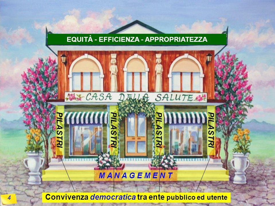 4 Convivenza democratica tra ente pubblico ed utente M A N A G E M E N T PILASTRI EQUITÀ - EFFICIENZA - APPROPRIATEZZA