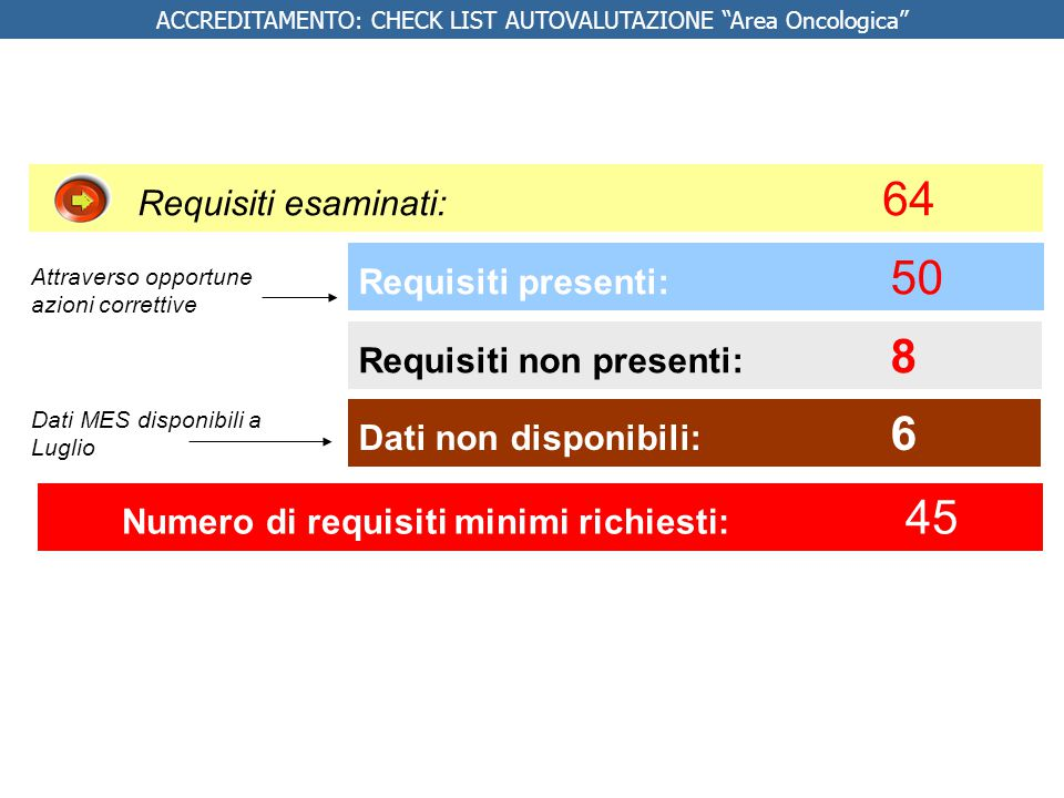 Requisiti presenti: 50 Requisiti non presenti: 8 Requisiti esaminati: 64 Numero di requisiti minimi richiesti: 45 Dati non disponibili: 6 ACCREDITAMEN