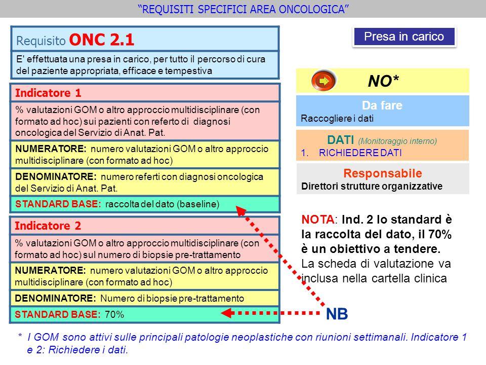 Indicatore 1 % valutazioni GOM o altro approccio multidisciplinare (con formato ad hoc) sui pazienti con referto di diagnosi oncologica del Servizio d