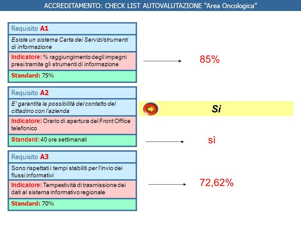Indicatori % ricoveri ripetuti entro 30 giorni con stessa MDC in una qualunque struttura pubblica regionale FATTO Richiesti report al MES DATI -AF Medica Pescia: 6,34 -AF Medica Pistoia: 7,50 -AF Chirurgica Pistoia 3,38 -AF Chirurgica Pescia3,04 -AF Terapie intensive3,80 Requisito M34 E garantita la qualità delle prestazioni erogate Sì Standard Raccolta del dato NOTE: sono esclusi i ricoveri relativi ai dimessi per radioterapia e chemioterapia (DRG 409,410,492) e i pazienti con reparto di ammissione in psichiatria ACCREDITAMENTO: CHECK LIST AUTOVALUTAZIONE Area Oncologica NB