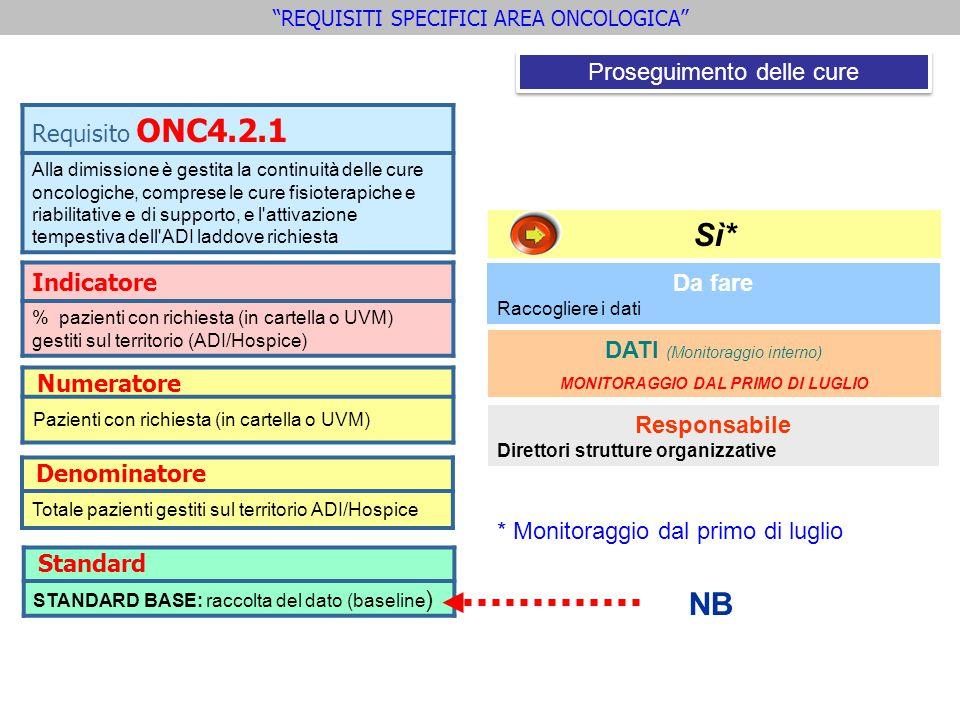 Indicatore % pazienti con richiesta (in cartella o UVM) gestiti sul territorio (ADI/Hospice) Requisito ONC4.2.1 Alla dimissione è gestita la continuit