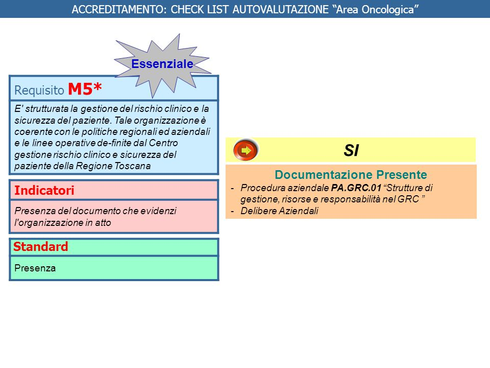 Indicatori 1.Presenza di attività e ambienti che rispondono al requisito 2.