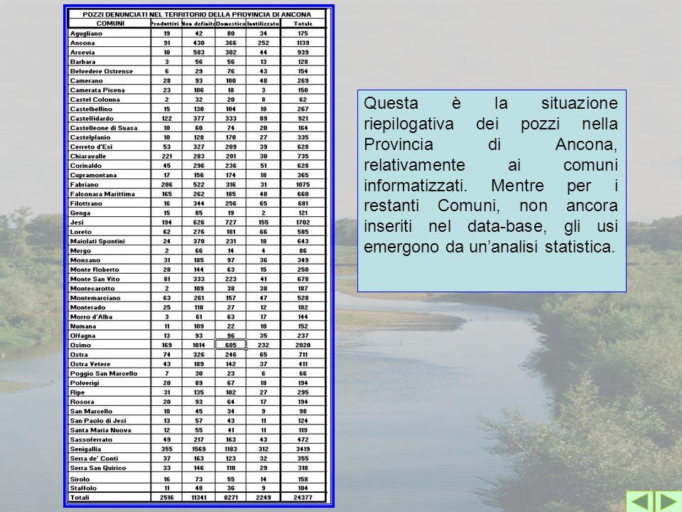 Questa è la situazione riepilogativa dei pozzi nella Provincia di Ancona, relativamente ai comuni informatizzati. Mentre per i restanti Comuni, non an
