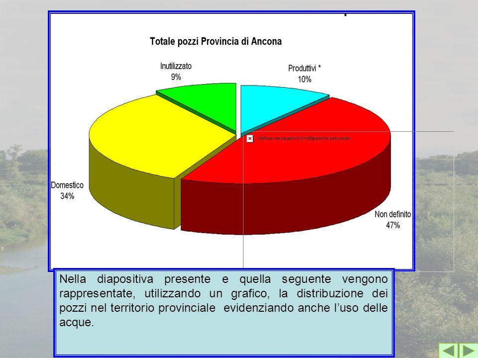 Nella diapositiva presente e quella seguente vengono rappresentate, utilizzando un grafico, la distribuzione dei pozzi nel territorio provinciale evid