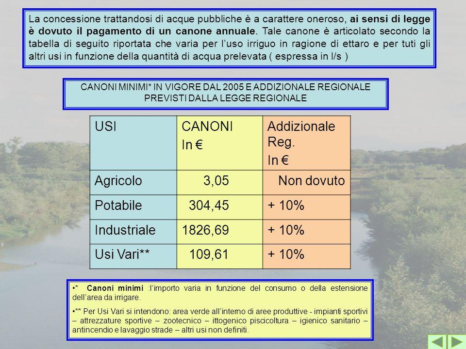 USICANONI In € Addizionale Reg. In € Agricolo 3,05 Non dovuto Potabile 304,45+ 10% Industriale1826,69+ 10% Usi Vari** 109,61+ 10% CANONI MINIMI* IN VI