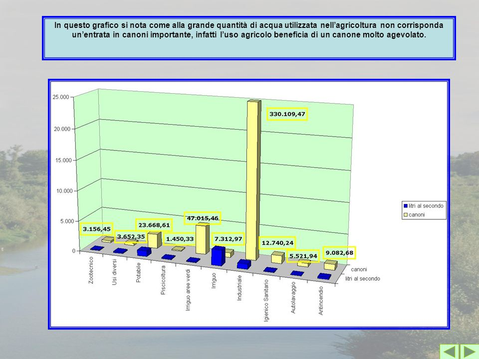 In questo grafico si nota come alla grande quantità di acqua utilizzata nell'agricoltura non corrisponda un'entrata in canoni importante, infatti l'us