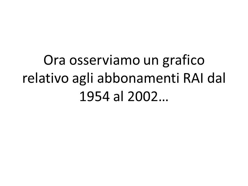 Ora osserviamo un grafico relativo agli abbonamenti RAI dal 1954 al 2002…