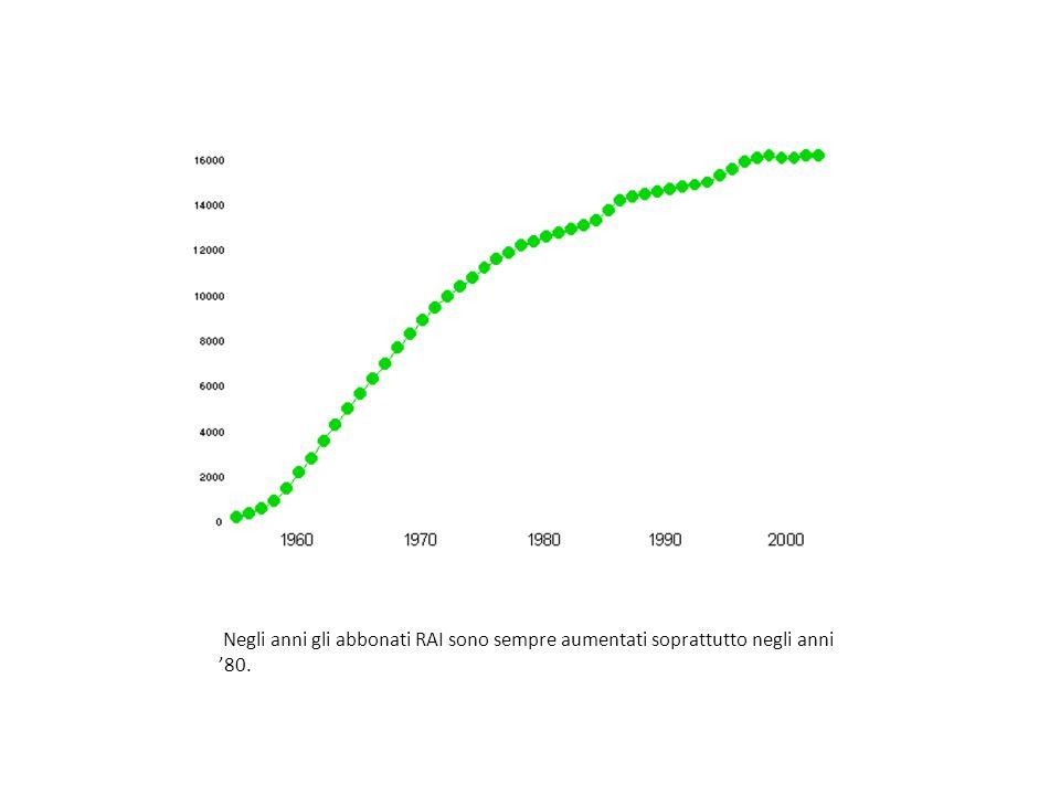 Negli anni gli abbonati RAI sono sempre aumentati soprattutto negli anni '80.