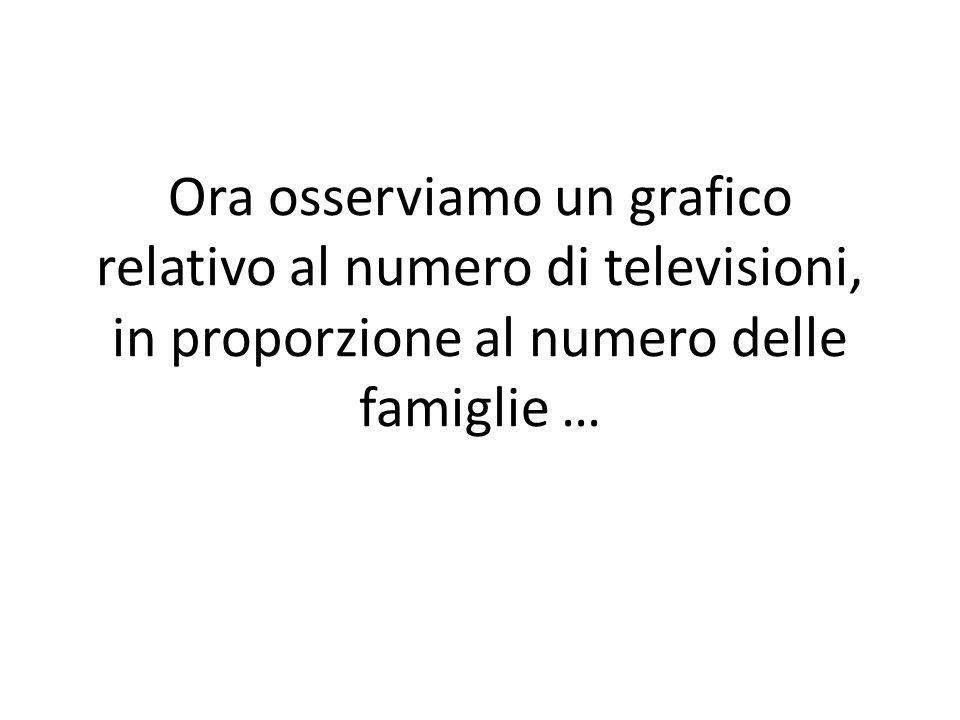 Ora osserviamo un grafico relativo al numero di televisioni, in proporzione al numero delle famiglie …