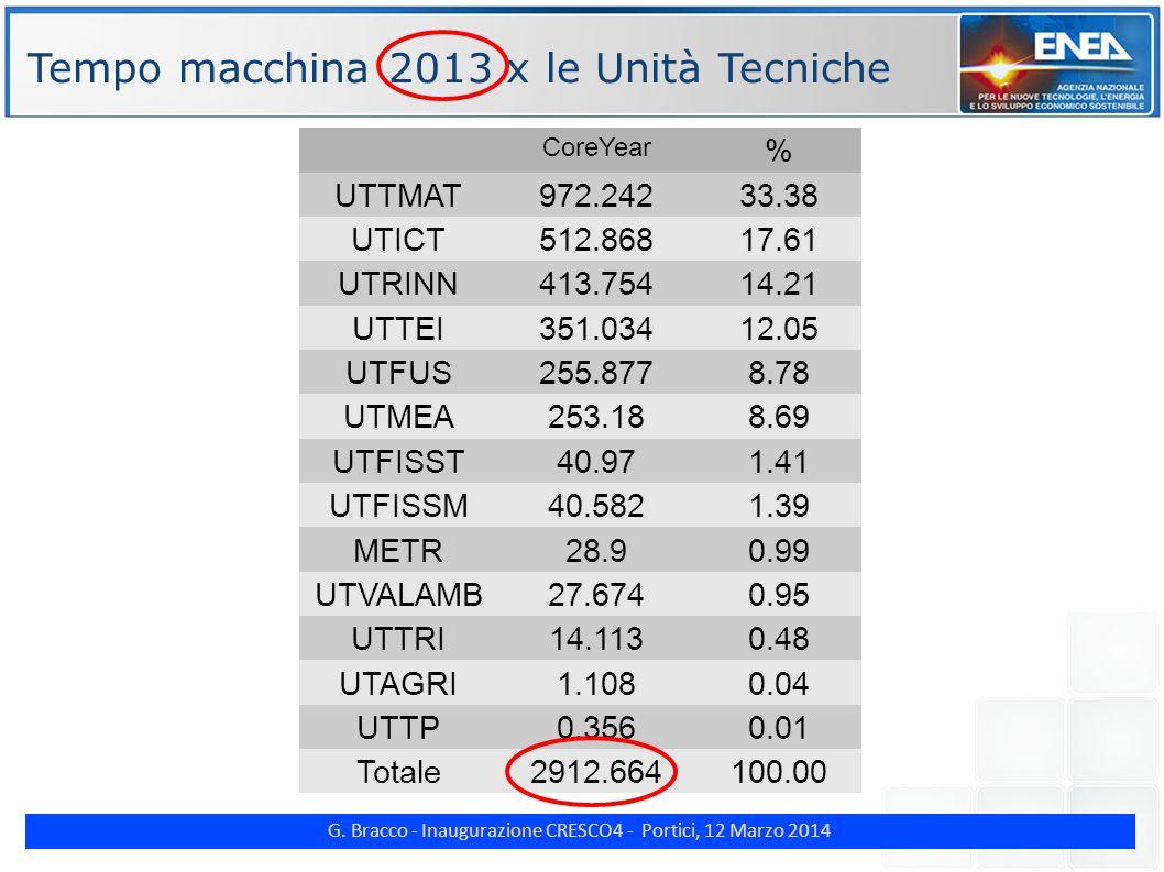 G. Bracco - Inaugurazione CRESCO4 - Portici, 12 Marzo 2014 ENE Tempo macchina 2013 x le Unità Tecniche CoreYear % UTTMAT 972.242 33.38 UTICT512.86817.