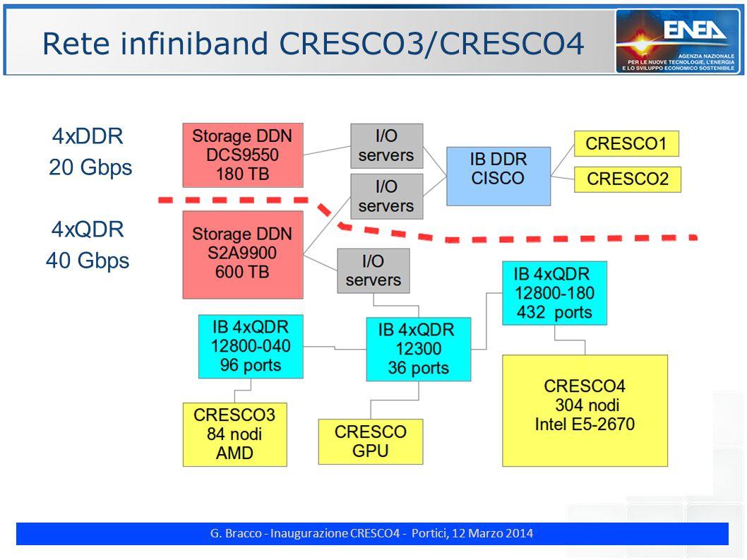 G. Bracco - Inaugurazione CRESCO4 - Portici, 12 Marzo 2014 Rete infiniband CRESCO3/CRESCO4 4xDDR 20 Gbps 4xQDR 40 Gbps