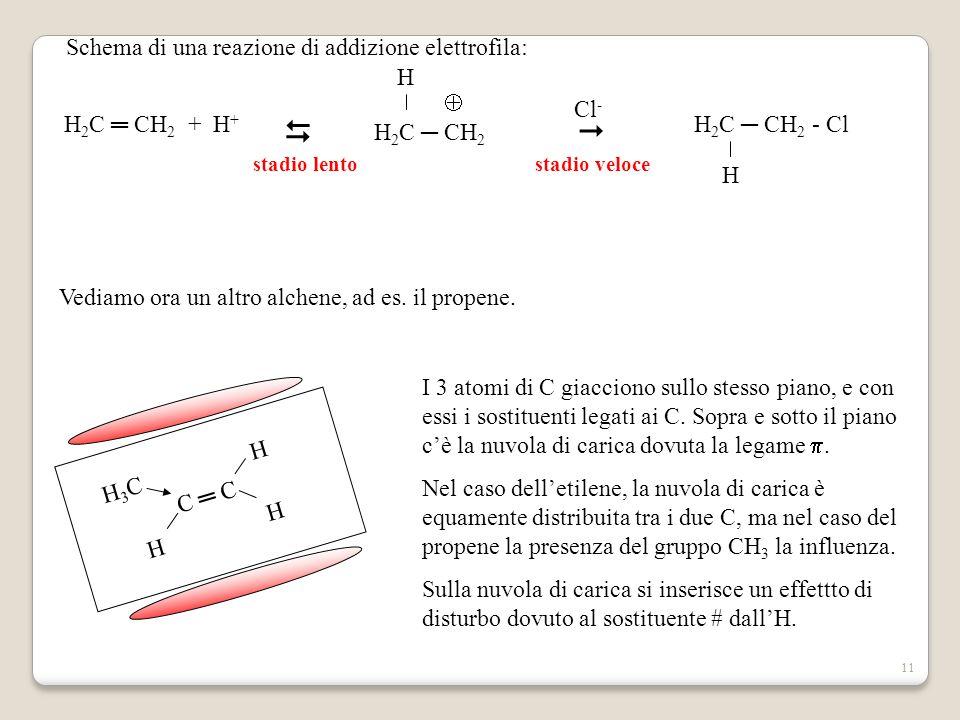 11 Schema di una reazione di addizione elettrofila: H 2 C ═ CH 2 + H +   H 2 C ─ CH 2 H  stadio lentostadio veloce Cl - H 2 C ─ CH 2 - Cl H Vediamo