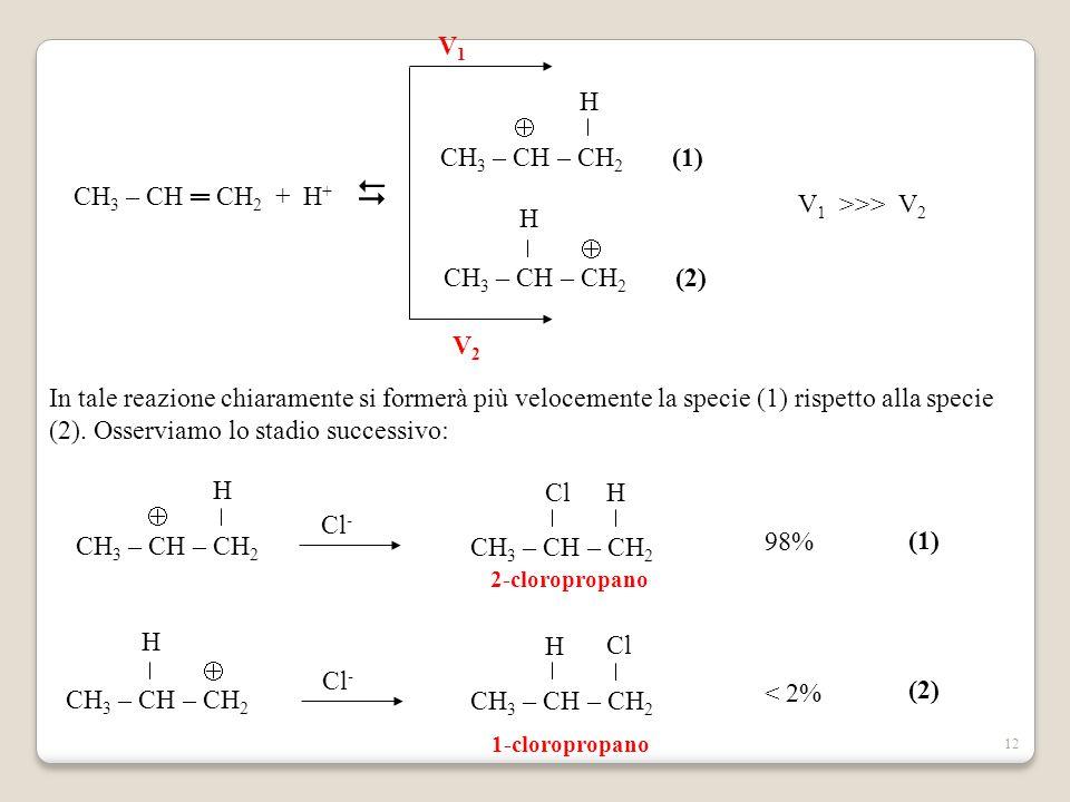 12 CH 3 – CH ═ CH 2 + H +  CH 3 – CH – CH 2 (1) H  CH 3 – CH – CH 2 (2) H  V1V1 V2V2 V 1 >>> V 2 In tale reazione chiaramente si formerà più veloce