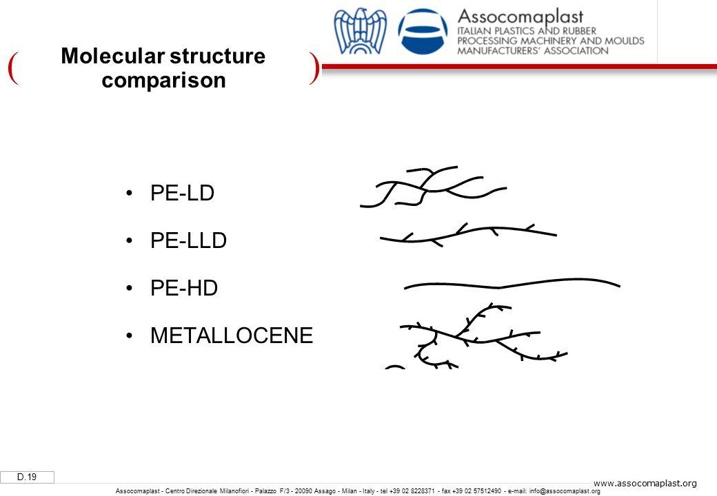 )( D.19 Assocomaplast - Centro Direzionale Milanofiori - Palazzo F/3 - 20090 Assago - Milan - Italy - tel +39 02 8228371 - fax +39 02 57512490 - e-mail: info@assocomaplast.org www.assocomaplast.org Molecular structure comparison PE-LD PE-LLD PE-HD METALLOCENE