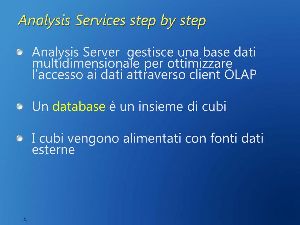 10 Analysis Services step by step Unified Dimensional Model (UDM) Combina in un modello unico tutto il necessario per l'analisi Ambiente intuitivo per analisi interattive Olap fa parte dell' UDM