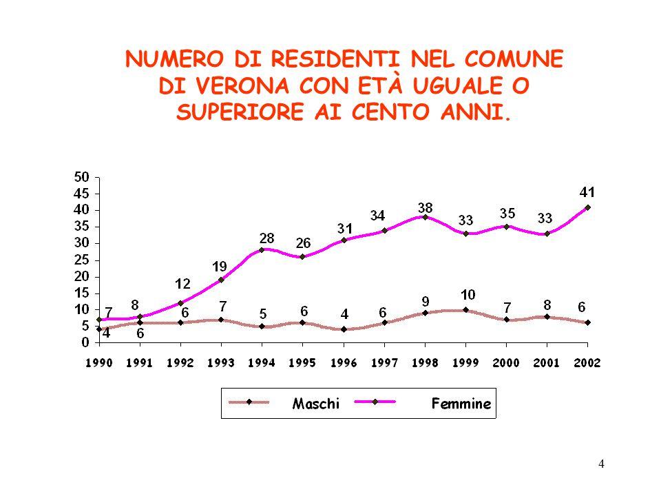 5 Anziani – patologie diagnosticate Studio Argento – Veneto (Istituto Superiore di Sanità) ipertensione56% artrosi/artrite43% m.