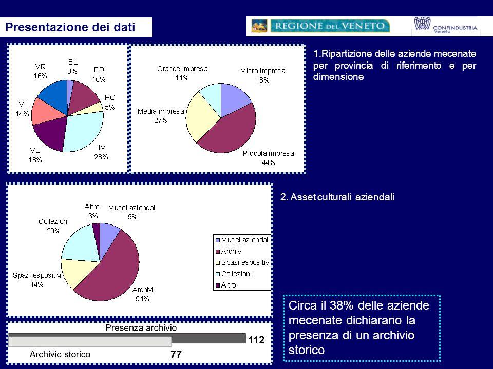 3. Ambiti di investimento 4.Frequenza dell'investimento Presentazione dei dati
