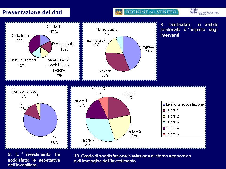 - Tra le aziende rilevate, più di 2/3 (il 77%) ha investito in uno o più ambiti inerenti la cultura e la sua valorizzazione; - La distribuzione delle aziende mecenate rispecchia il tessuto imprenditoriale della Regione del Veneto, sia per quanto riguarda il territorio investito, che la dimensione dell'impresa, mentre gli interventi riguardano l'intera gamma delle opzioni e dei settori possibili; -Si evidenzia una diffusione (54% delle aziende rilevate) di componenti patrimoniali (archivi, collezioni di prodotto, strumenti ed altro) suscettibili di assumere (se già non lo sono) lo status di beni culturali ; - L'entità degli investimenti è variabile in rapporto alle iniziative e alle dimensioni dell'impresa, con alto numero di importi di media/piccola taglia, affiancati però investimenti rilevanti ed anche continuativi nel tempo effettuati principalmente dalle grandi imprese, ma anche da piccole e micro imprese; tutti gli ambiti di prodotti culturali vengono presi equilibratamente in considerazione; - Il bacino di utenza è principalmente regionale che conferma l'interesse dell'impresa per il territorio.