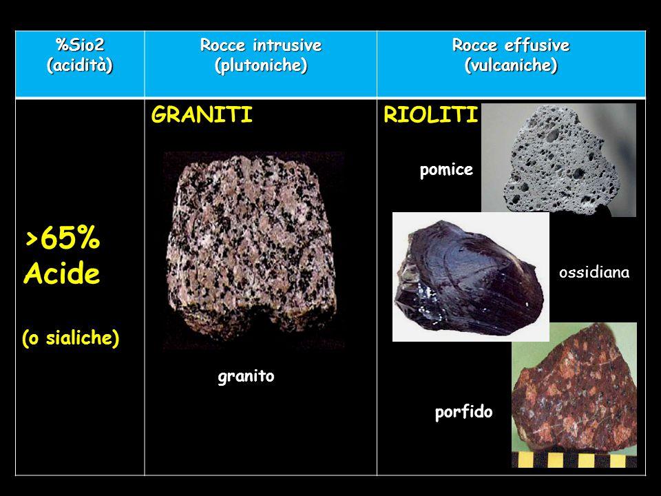 %Sio2 (acidità) Rocce intrusive (plutoniche) Rocce effusive (vulcaniche) >65% Acide (o sialiche) GRANITIRIOLITI pomice ossidiana porfido granito