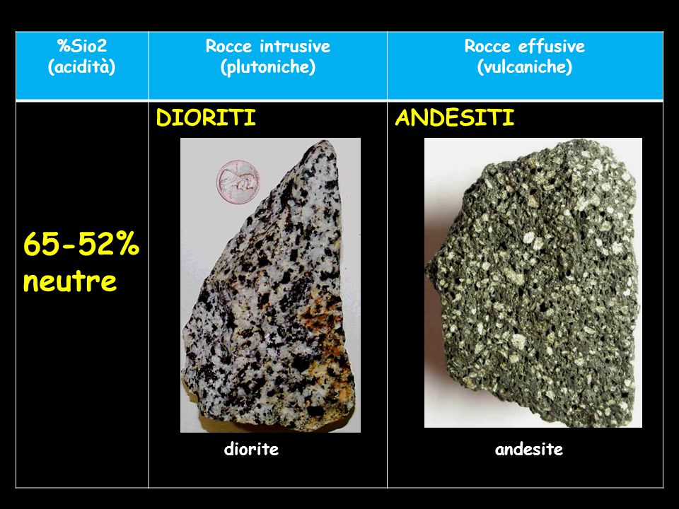 %Sio2 (acidità) Rocce intrusive (plutoniche) Rocce effusive (vulcaniche) 65-52% neutre DIORITIANDESITI dioriteandesite