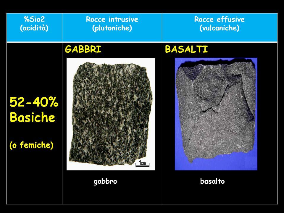 %Sio2 (acidità) Rocce intrusive (plutoniche) Rocce effusive (vulcaniche) 52-40% Basiche (o femiche) GABBRIBASALTI gabbrobasalto