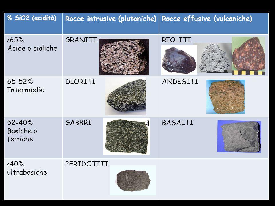 % SiO2 (acidità) Rocce intrusive (plutoniche)Rocce effusive (vulcaniche) >65% Acide o sialiche GRANITIRIOLITI 65-52% Intermedie DIORITIANDESITI 52-40%