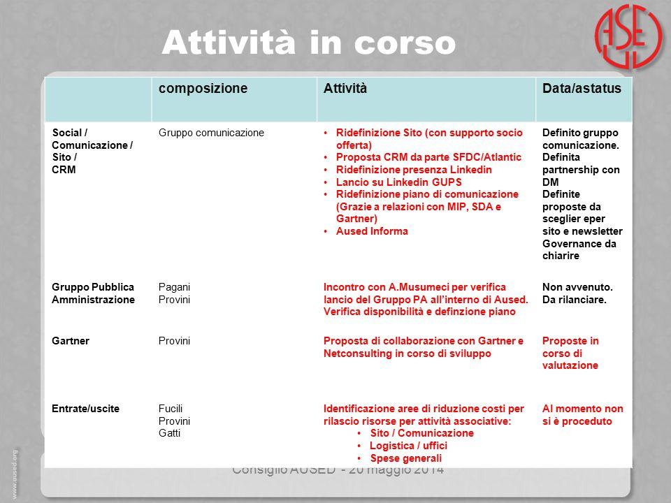 Consiglio AUSED - 20 maggio 2014 Attività in corso composizioneAttivitàData/astatus Social / Comunicazione / Sito / CRM Gruppo comunicazioneRidefinizi